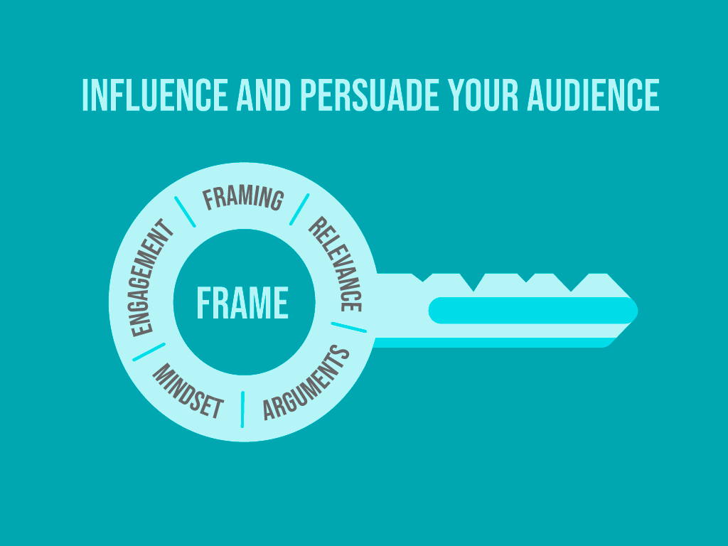 Key Graphic showing the FRAME Influence and Persuade Workshop Model